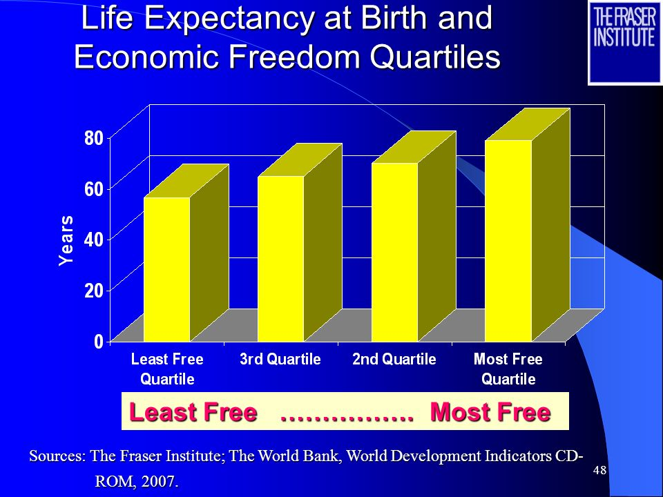 48 Life Expectancy at Birth and Economic Freedom Quartiles Least Free …………….