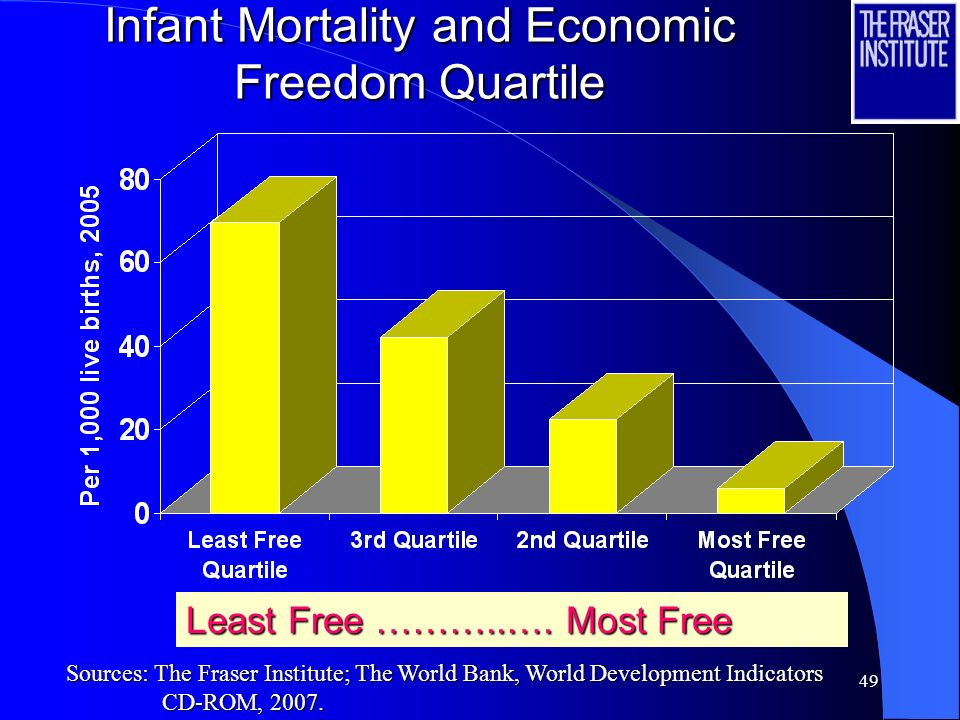 49 Infant Mortality and Economic Freedom Quartile Least Free ………..….