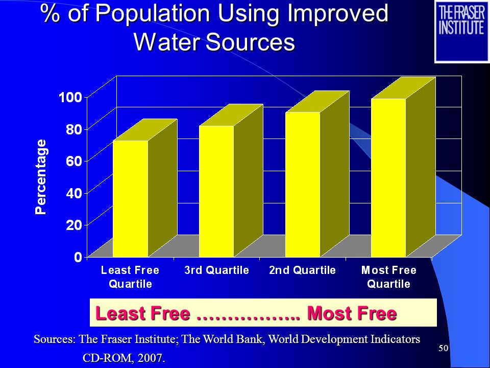 50 % of Population Using Improved Water Sources Least Free …………….. Most Free Sources: The Fraser Institute; The World Bank, World Development Indicato