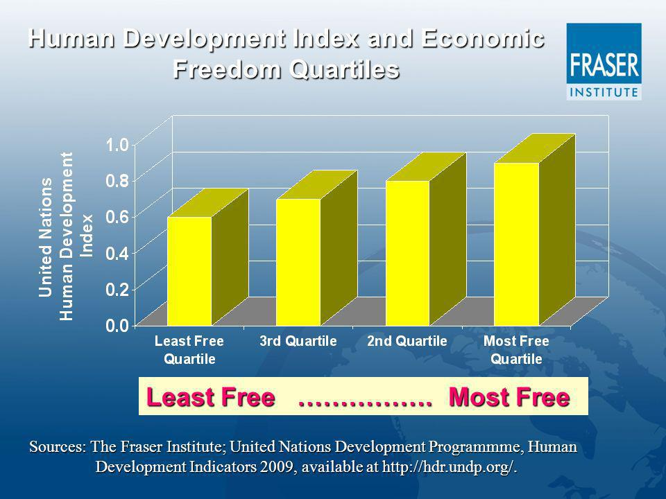 Human Development Index and Economic Freedom Quartiles Least Free …………….