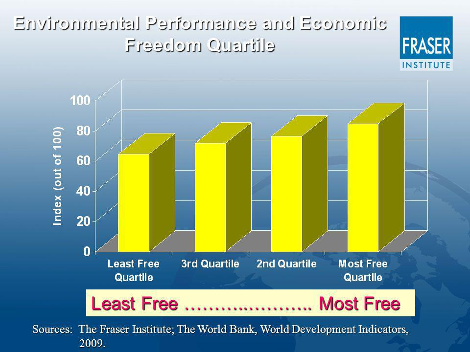 Environmental Performance and Economic Freedom Quartile Least Free ………..………..