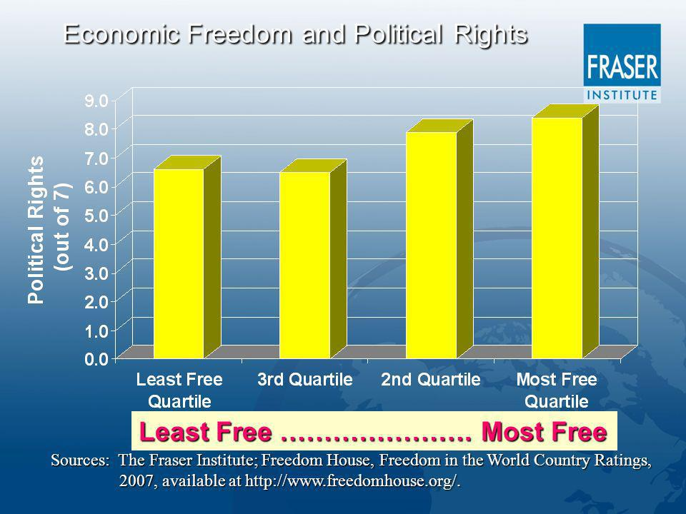 Economic Freedom and Political Rights Least Free ………………….