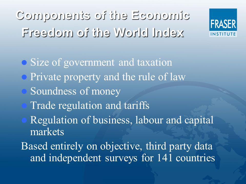 Components of the Economic Freedom of the World Index Size of government and taxation Private property and the rule of law Soundness of money Trade regulation and tariffs Regulation of business, labour and capital markets Based entirely on objective, third party data and independent surveys for 141 countries