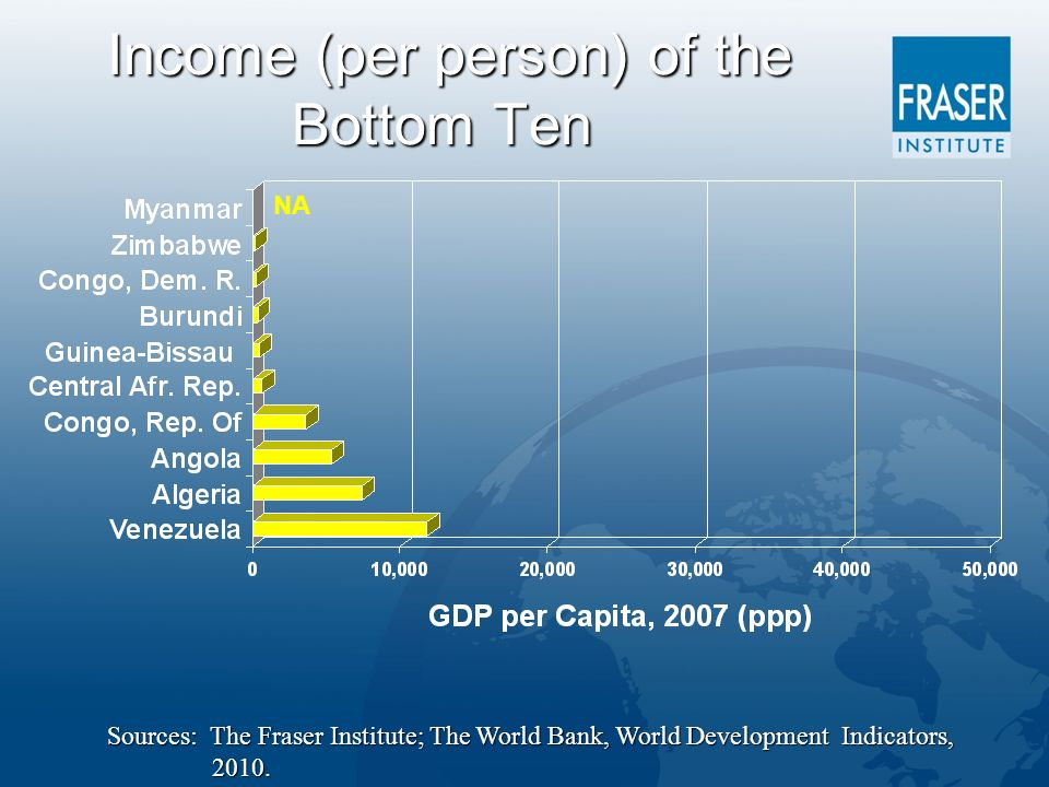 Income (per person) of the Bottom Ten Income (per person) of the Bottom Ten Sources: The Fraser Institute; The World Bank, World Development Indicators, 2010.