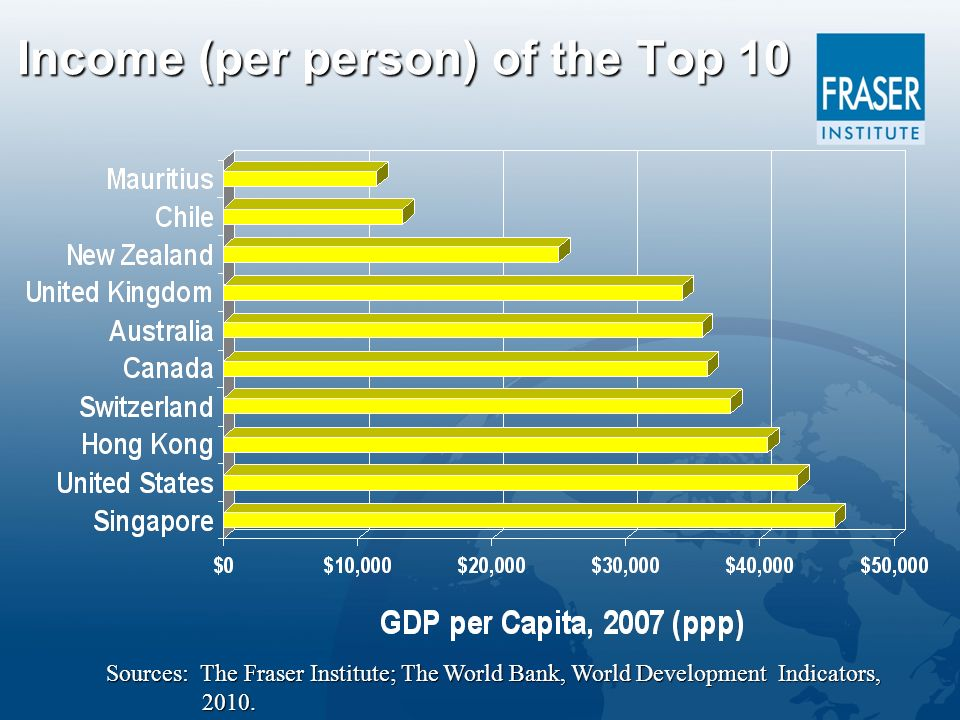Income (per person) of the Top 10 Sources: The Fraser Institute; The World Bank, World Development Indicators, 2010.