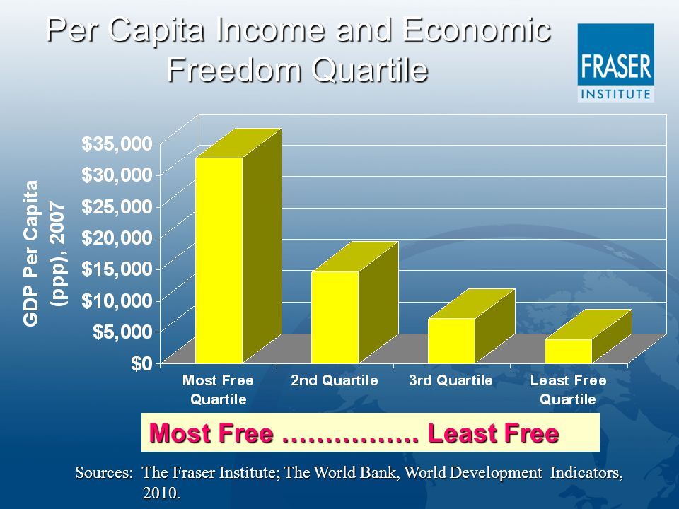 Per Capita Income and Economic Freedom Quartile Sources: The Fraser Institute; The World Bank, World Development Indicators, 2010.