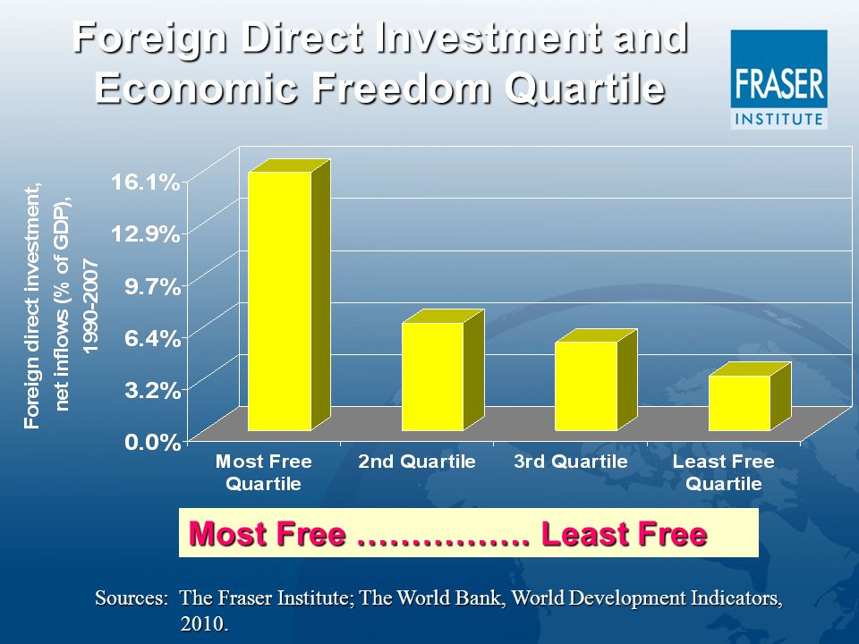 Foreign Direct Investment and Economic Freedom Quartile Sources: The Fraser Institute; The World Bank, World Development Indicators, 2010.