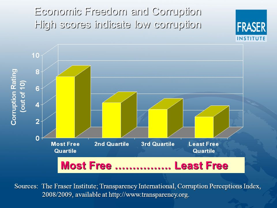 Economic Freedom and Corruption High scores indicate low corruption Sources: The Fraser Institute; Transparency International, Corruption Perceptions Index, 2008/2009, available at http://www.transparency.org.