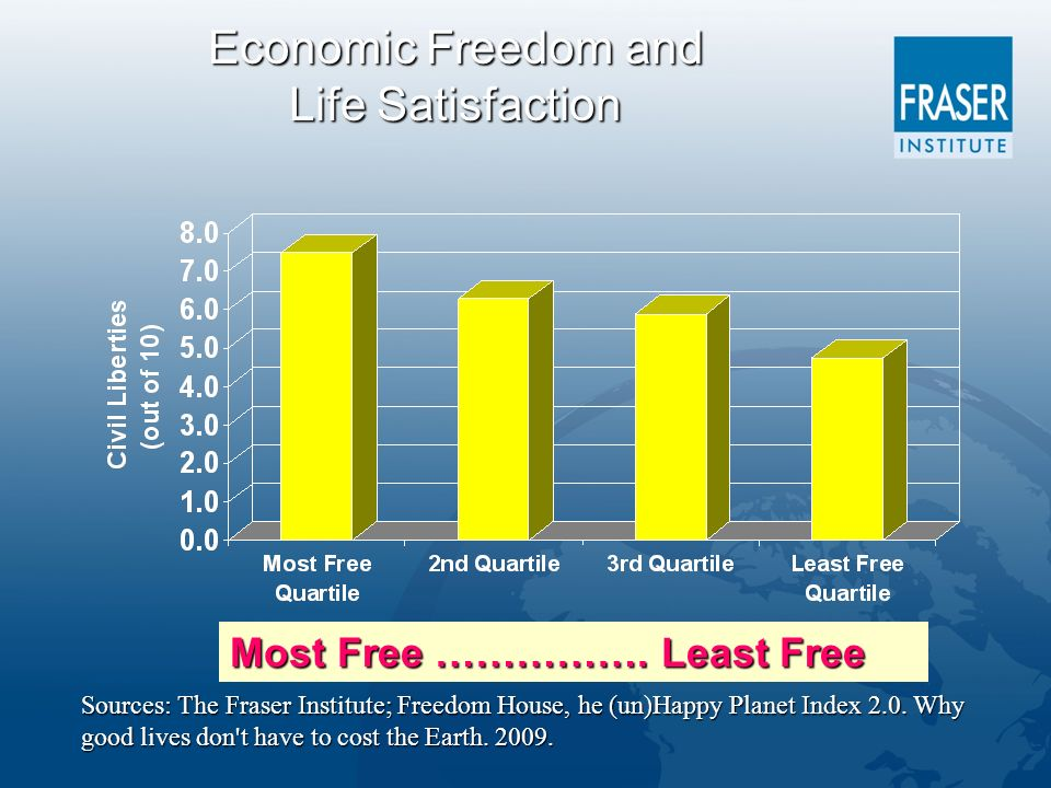 Economic Freedom and Life Satisfaction Sources: The Fraser Institute; Freedom House, he (un)Happy Planet Index 2.0.