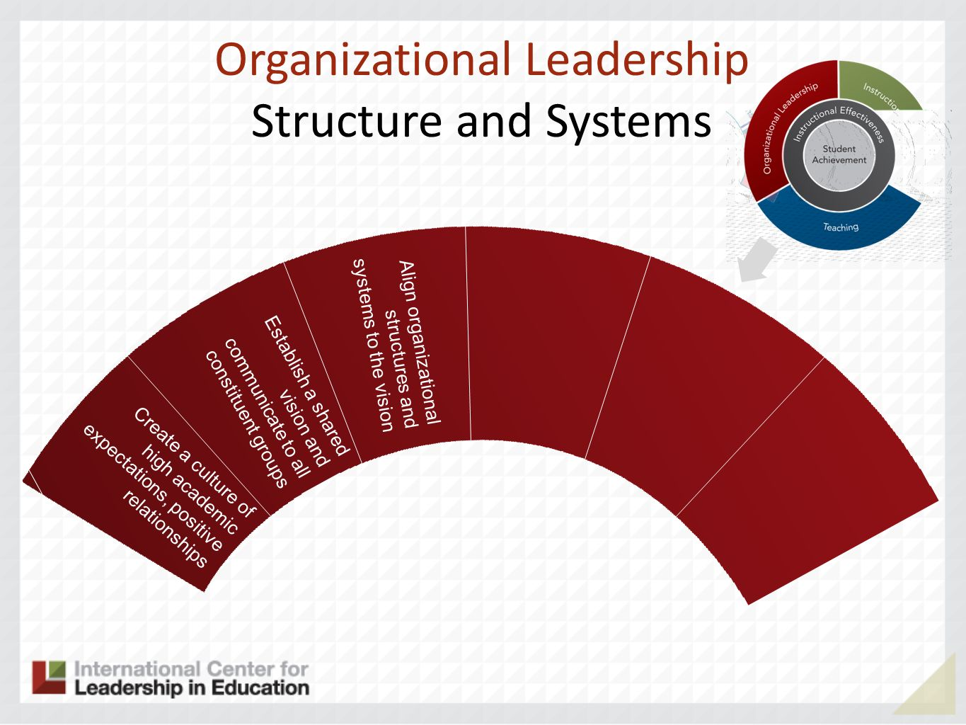 Organizational Leadership Structure and Systems Align organizational structures and systems to the vision Create a culture of high academic expectations, positive relationships Establish a shared vision and communicate to all constituent groups