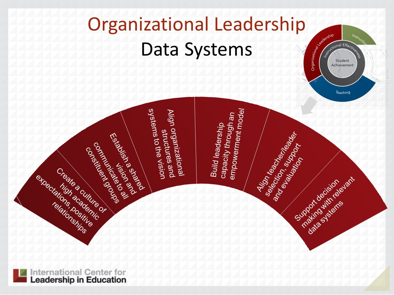 Organizational Leadership Data Systems Create a culture of high academic expectations, positive relationships Establish a shared vision and communicat