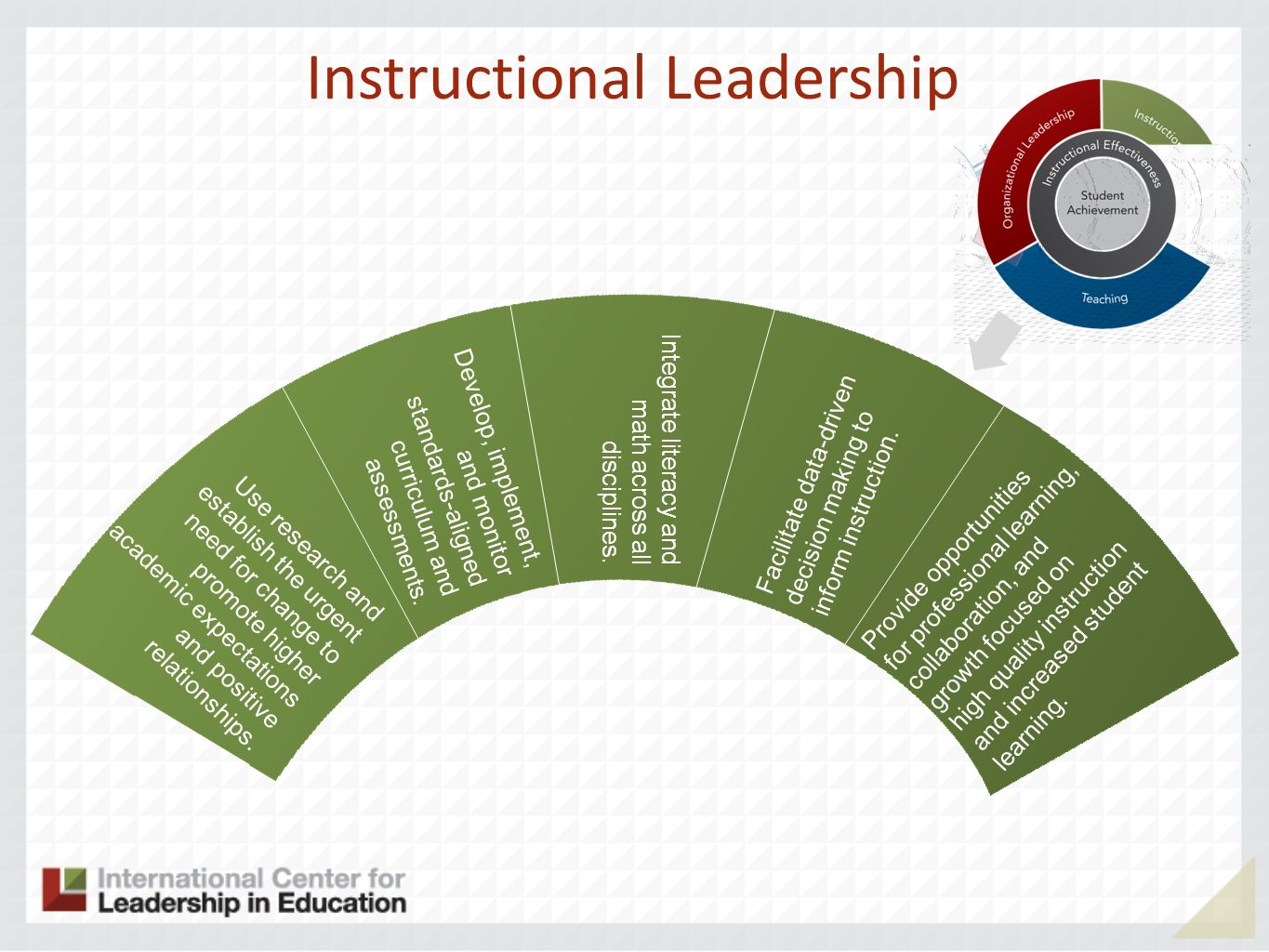 Instructional Leadership Use research and establish the urgent need for change to promote higher academic expectations and positive relationships. Dev
