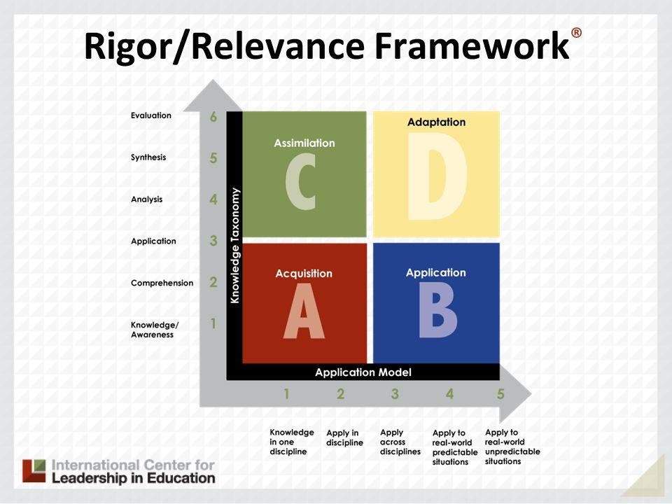 Rigor/Relevance Framework ®
