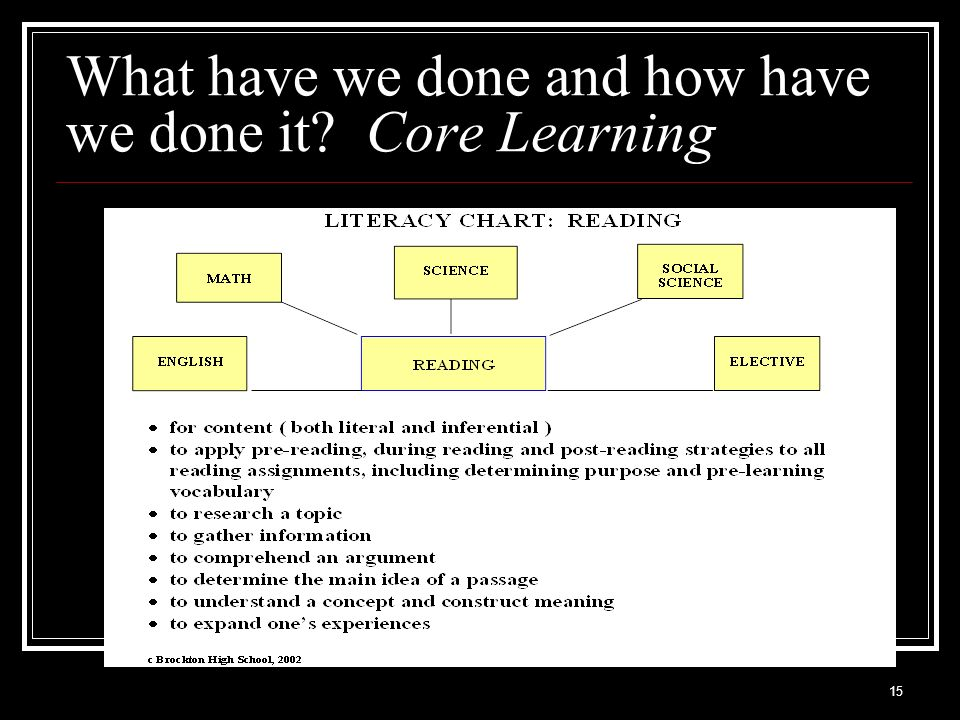 15 What have we done and how have we done it? Core Learning