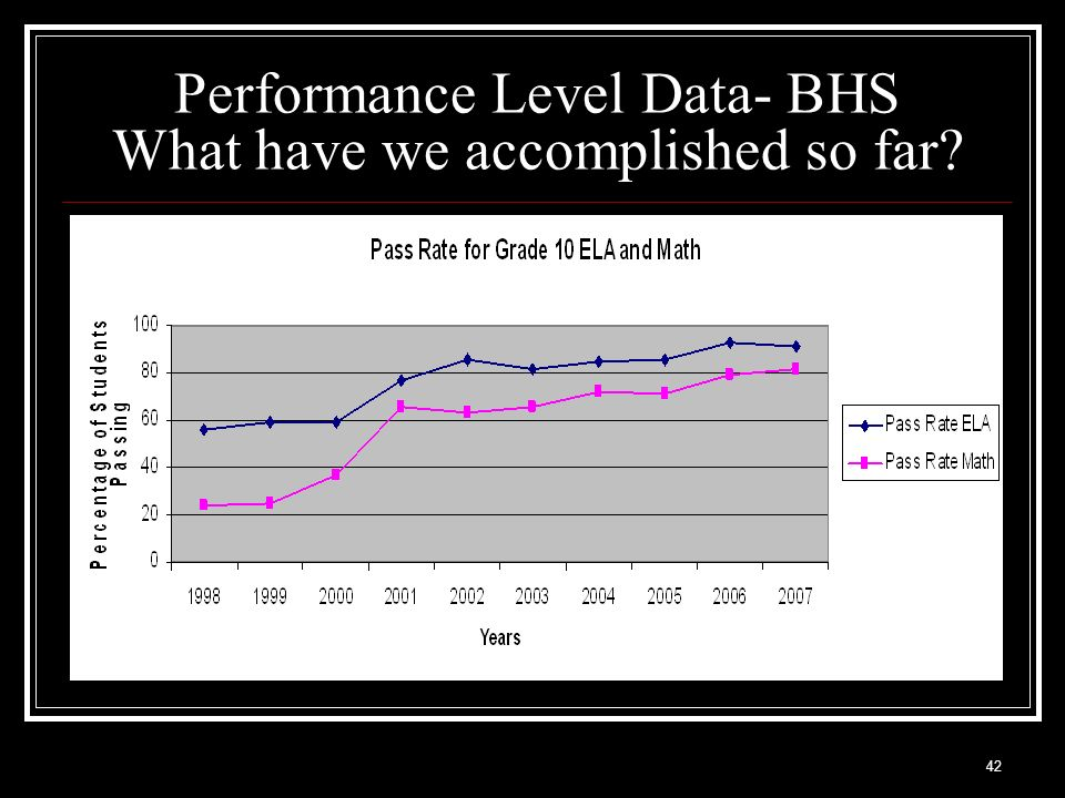 42 Performance Level Data- BHS What have we accomplished so far?