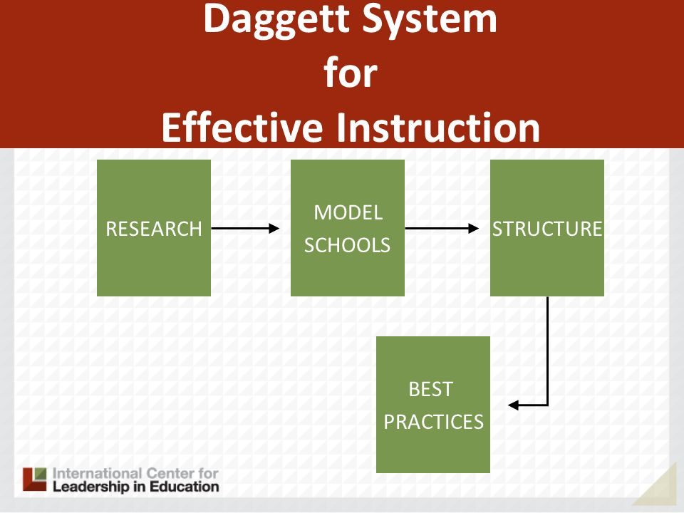 RESEARCH MODEL SCHOOLS BEST PRACTICES STRUCTURE Daggett System for Effective Instruction