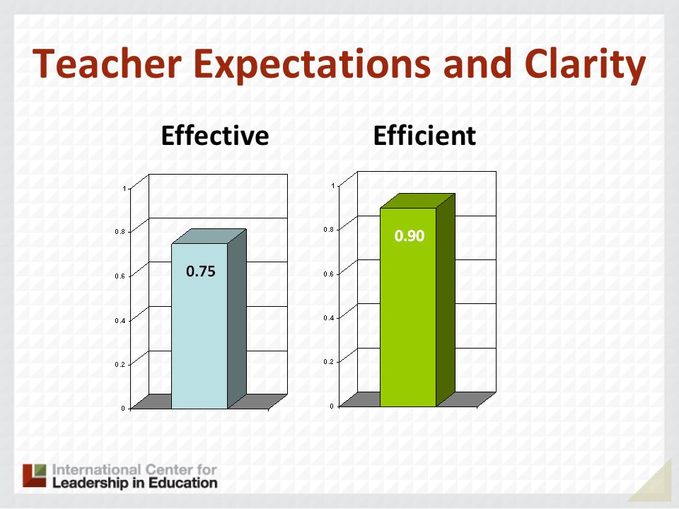 Teacher Expectations and Clarity EffectiveEfficient