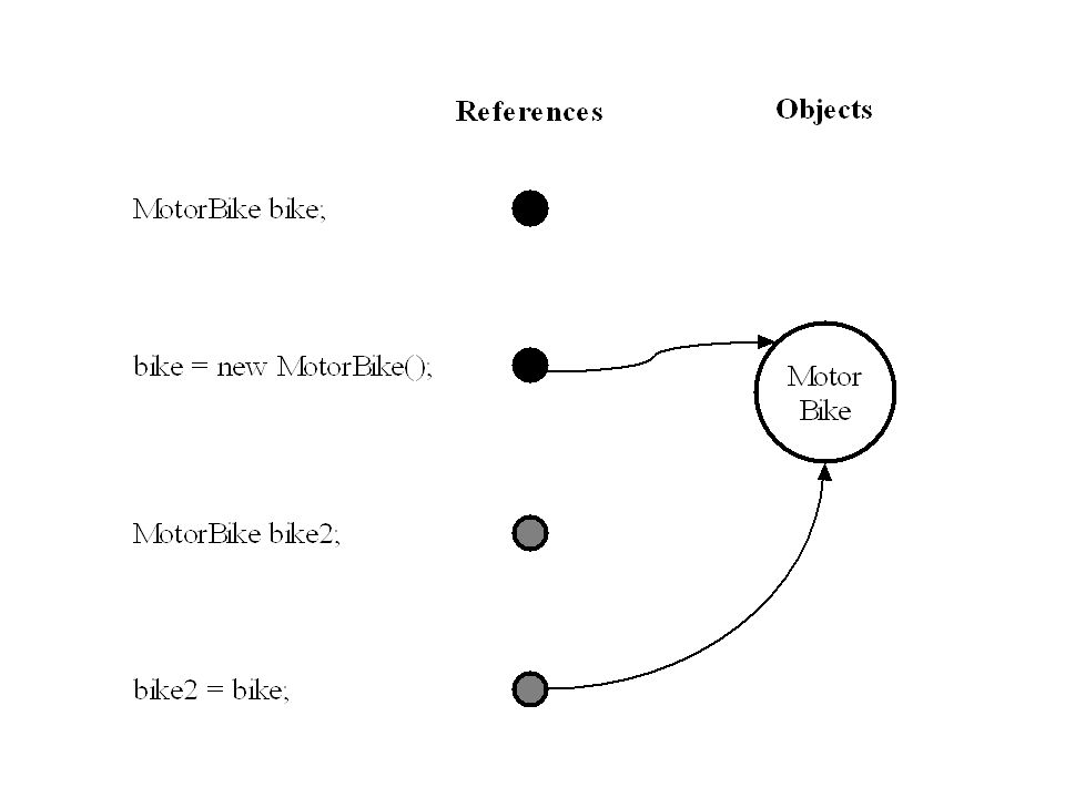 Static Binding References have a type –I.e.