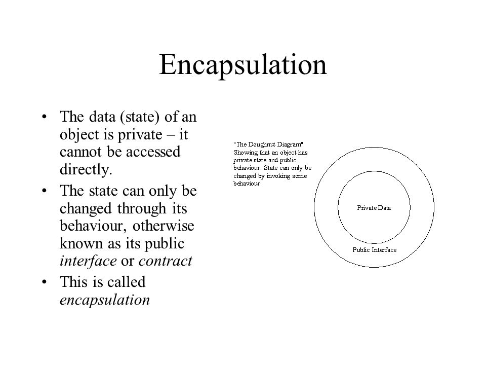 Encapsulation The data (state) of an object is private – it cannot be accessed directly. The state can only be changed through its behaviour, otherwis
