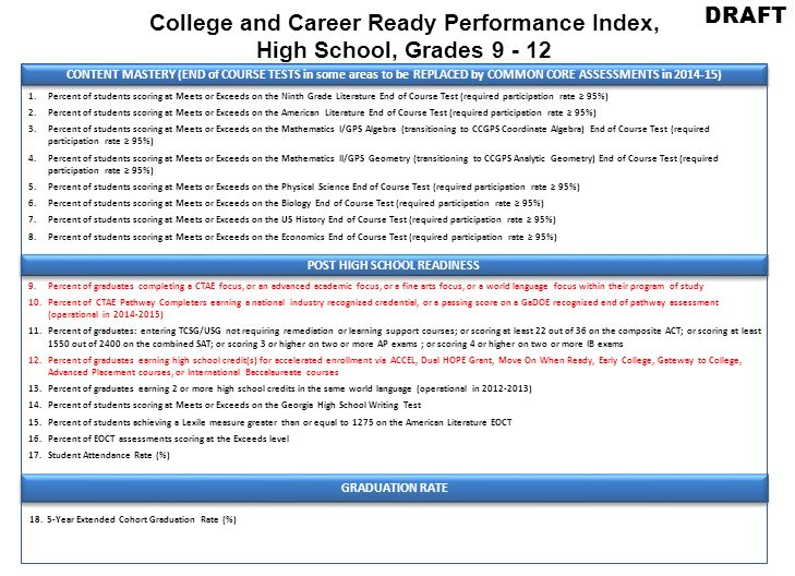 College and Career Ready Performance Index, High School, Grades 9 - 12 DRAFT CONTENT MASTERY (END of COURSE TESTS in some areas to be REPLACED by COMMON CORE ASSESSMENTS in 2014-15) 1.Percent of students scoring at Meets or Exceeds on the Ninth Grade Literature End of Course Test (required participation rate 95%) 2.Percent of students scoring at Meets or Exceeds on the American Literature End of Course Test (required participation rate 95%) 3.Percent of students scoring at Meets or Exceeds on the Mathematics I/GPS Algebra (transitioning to CCGPS Coordinate Algebra) End of Course Test (required participation rate 95%) 4.Percent of students scoring at Meets or Exceeds on the Mathematics II/GPS Geometry (transitioning to CCGPS Analytic Geometry) End of Course Test (required participation rate 95%) 5.Percent of students scoring at Meets or Exceeds on the Physical Science End of Course Test (required participation rate 95%) 6.Percent of students scoring at Meets or Exceeds on the Biology End of Course Test (required participation rate 95%) 7.Percent of students scoring at Meets or Exceeds on the US History End of Course Test (required participation rate 95%) 8.Percent of students scoring at Meets or Exceeds on the Economics End of Course Test (required participation rate 95%) POST HIGH SCHOOL READINESS 9.Percent of graduates completing a CTAE focus, or an advanced academic focus, or a fine arts focus, or a world language focus within their program of study 10.Percent of CTAE Pathway Completers earning a national industry recognized credential, or a passing score on a GaDOE recognized end of pathway assessment (operational in 2014-2015) 11.Percent of graduates: entering TCSG/USG not requiring remediation or learning support courses; or scoring at least 22 out of 36 on the composite ACT; or scoring at least 1550 out of 2400 on the combined SAT; or scoring 3 or higher on two or more AP exams ; or scoring 4 or higher on two or more IB exams 12.Percent of graduates earning high school credit(s) for accelerated enrollment via ACCEL, Dual HOPE Grant, Move On When Ready, Early College, Gateway to College, Advanced Placement courses, or International Baccalaureate courses 13.Percent of graduates earning 2 or more high school credits in the same world language (operational in 2012-2013) 14.Percent of students scoring at Meets or Exceeds on the Georgia High School Writing Test 15.Percent of students achieving a Lexile measure greater than or equal to 1275 on the American Literature EOCT 16.Percent of EOCT assessments scoring at the Exceeds level 17.Student Attendance Rate (%) GRADUATION RATE 18.