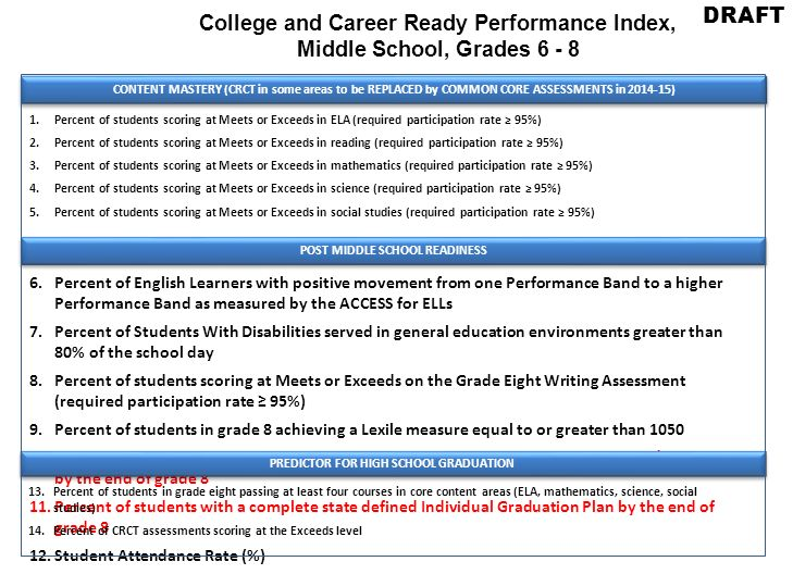 College and Career Ready Performance Index, Middle School, Grades 6 - 8 DRAFT CONTENT MASTERY (CRCT in some areas to be REPLACED by COMMON CORE ASSESSMENTS in 2014-15) 1.Percent of students scoring at Meets or Exceeds in ELA (required participation rate 95%) 2.Percent of students scoring at Meets or Exceeds in reading (required participation rate 95%) 3.Percent of students scoring at Meets or Exceeds in mathematics (required participation rate 95%) 4.Percent of students scoring at Meets or Exceeds in science (required participation rate 95%) 5.Percent of students scoring at Meets or Exceeds in social studies (required participation rate 95%) POST MIDDLE SCHOOL READINESS 6.Percent of English Learners with positive movement from one Performance Band to a higher Performance Band as measured by the ACCESS for ELLs 7.Percent of Students With Disabilities served in general education environments greater than 80% of the school day 8.Percent of students scoring at Meets or Exceeds on the Grade Eight Writing Assessment (required participation rate 95%) 9.Percent of students in grade 8 achieving a Lexile measure equal to or greater than 1050 10.Percent of students completing 2 or more state defined career related assessments/inventories by the end of grade 8 11.Percent of students with a complete state defined Individual Graduation Plan by the end of grade 8 12.Student Attendance Rate (%) PREDICTOR FOR HIGH SCHOOL GRADUATION 13.Percent of students in grade eight passing at least four courses in core content areas (ELA, mathematics, science, social studies) 14.Percent of CRCT assessments scoring at the Exceeds level