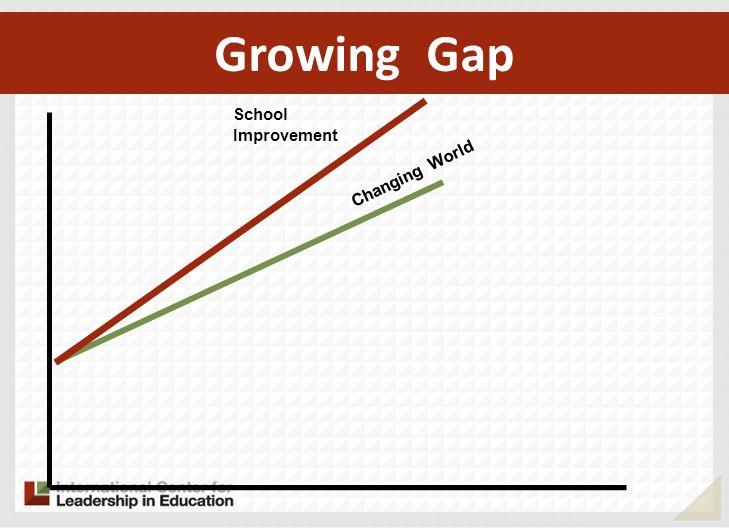 School Improvement Growing Gap Changing World