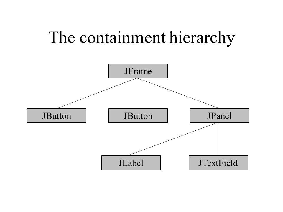 The containment hierarchy JFrame JButton JPanel JLabelJTextField