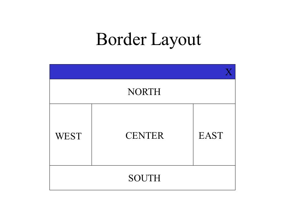 Border Layout X NORTH SOUTH CENTER WEST EAST