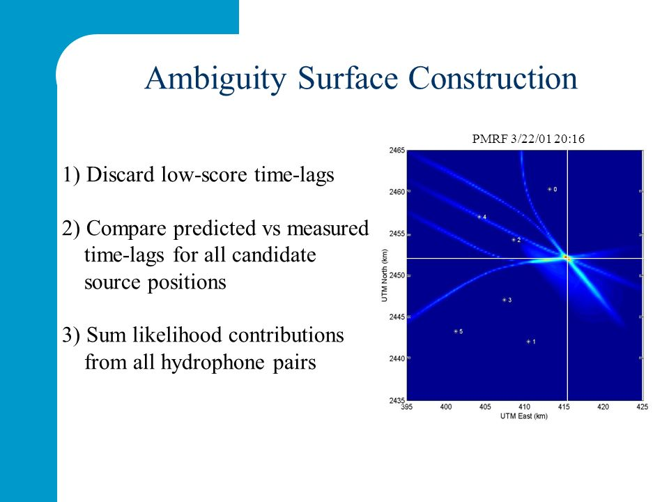 1) Discard low-score time-lags 2) Compare predicted vs measured time-lags for all candidate source positions 3) Sum likelihood contributions from all hydrophone pairs Ambiguity Surface Construction PMRF 3/22/01 20:16