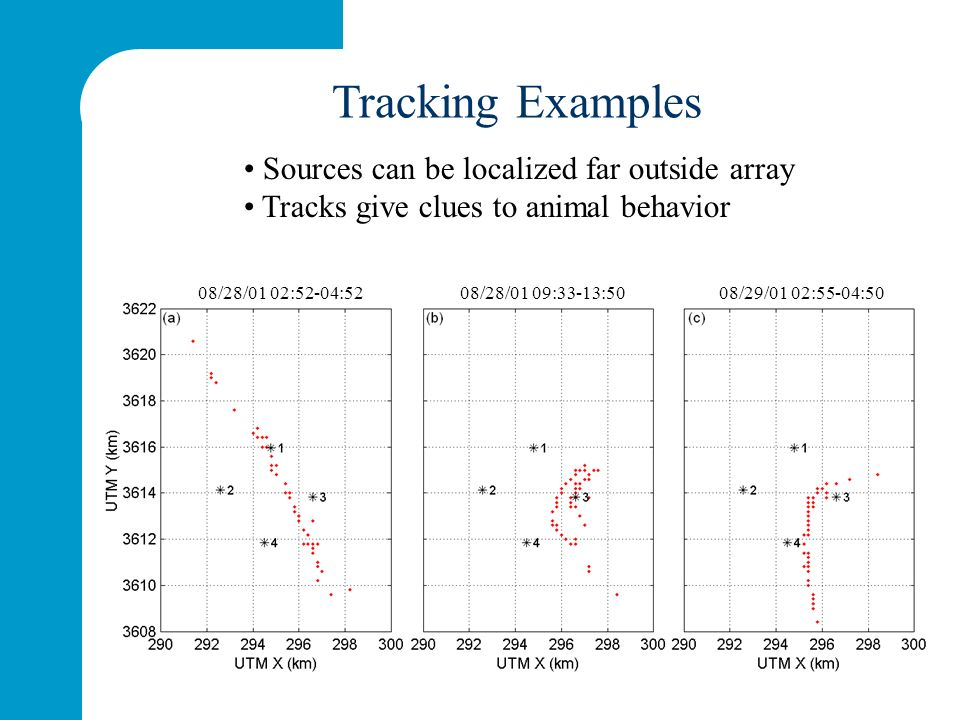 Sources can be localized far outside array Tracks give clues to animal behavior 08/28/01 02:52-04:52 08/28/01 09:33-13:50 08/29/01 02:55-04:50 Tracking Examples