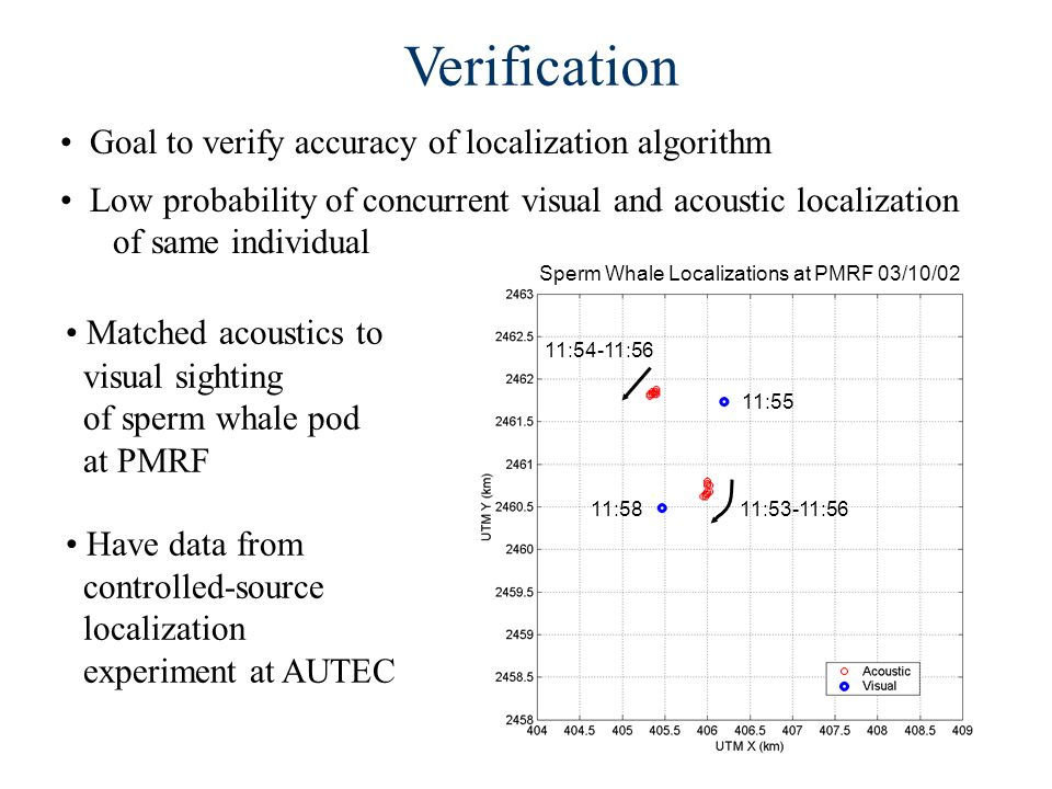 Verification Goal to verify accuracy of localization algorithm Low probability of concurrent visual and acoustic localization of same individual Matched acoustics to visual sighting of sperm whale pod at PMRF Have data from controlled-source localization experiment at AUTEC Sperm Whale Localizations at PMRF 03/10/02 11:53-11:56 11:54-11:56 11:55 11:58