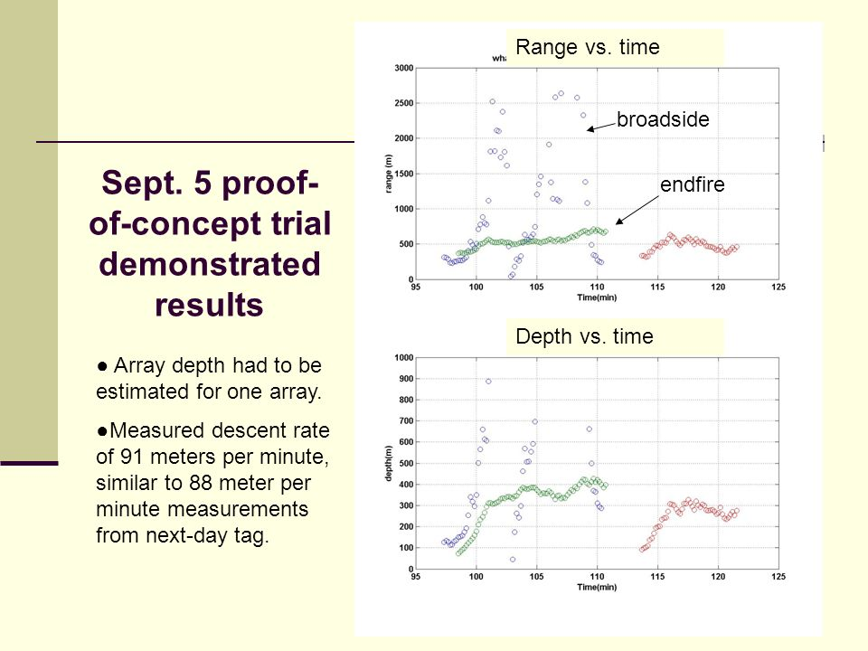 Sept. 5 proof- of-concept trial demonstrated results Array depth had to be estimated for one array.
