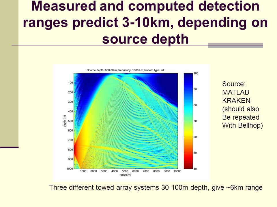 Measured and computed detection ranges predict 3-10km, depending on source depth Three different towed array systems 30-100m depth, give ~6km range Source: MATLAB KRAKEN (should also Be repeated With Bellhop)