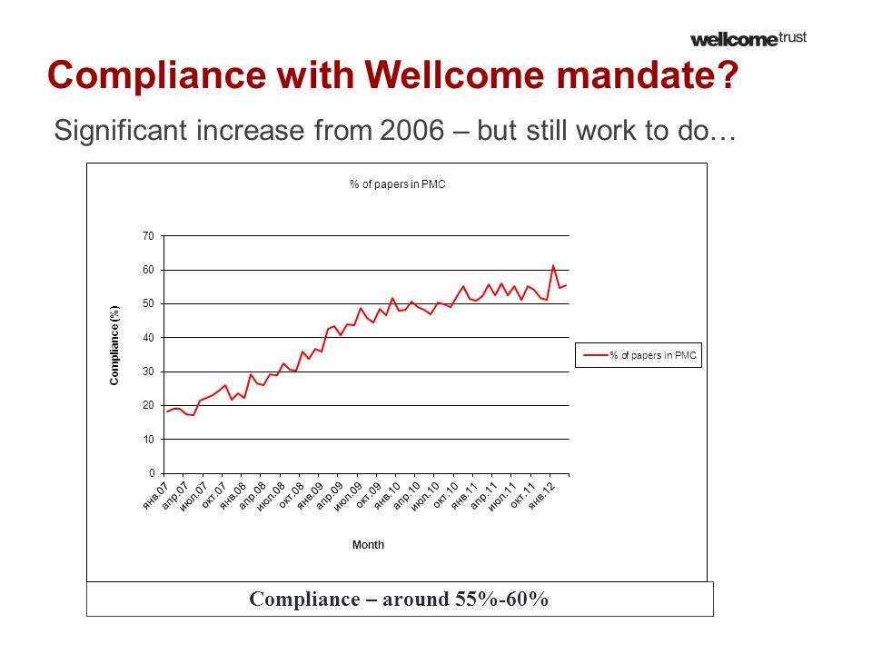 Compliance with Wellcome mandate? Significant increase from 2006 – but still work to do… Compliance – around 55%-60%