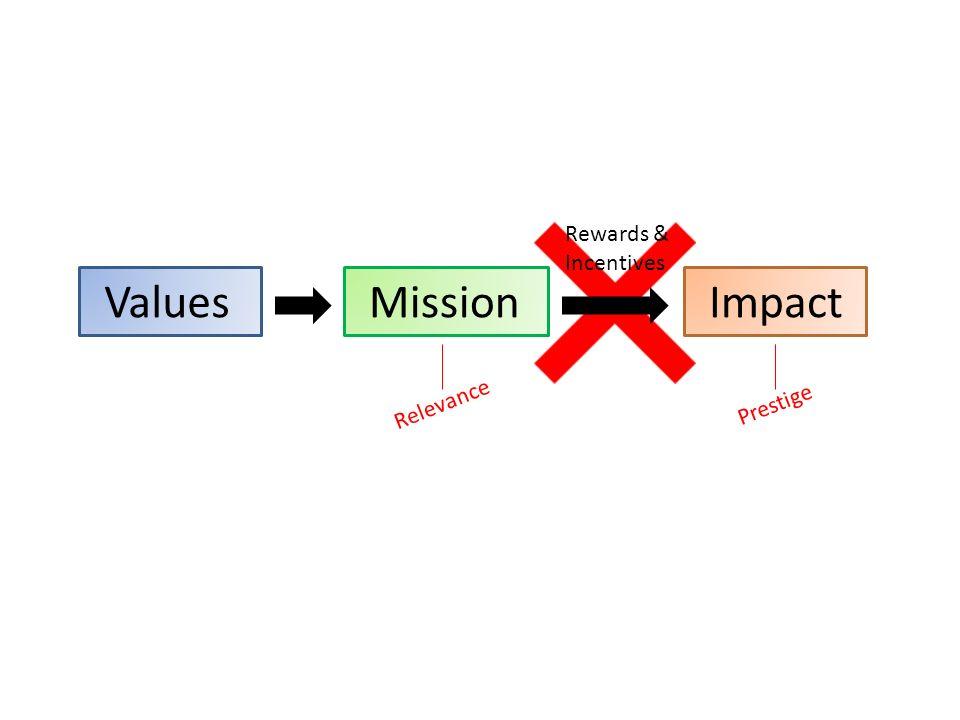 ValuesImpactMission Rewards & Incentives Relevance Prestige