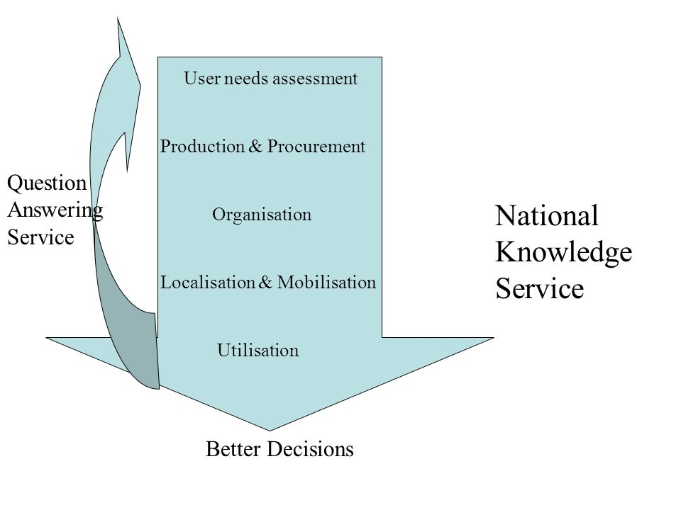 Better Decisions User needs assessment Production & Procurement Organisation Localisation & Mobilisation Utilisation National Knowledge Service Question Answering Service