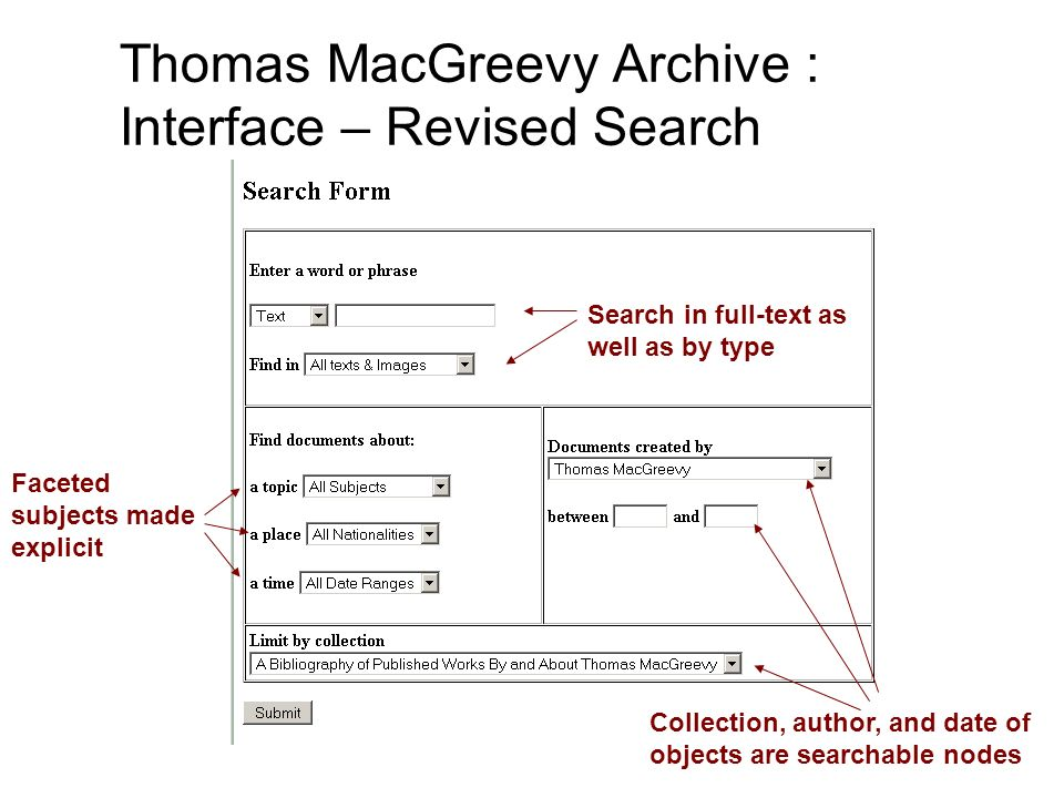 Search in full-text as well as by type Faceted subjects made explicit Collection, author, and date of objects are searchable nodes Thomas MacGreevy Ar