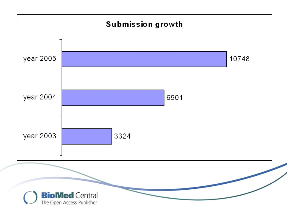 Metrics: Trend in Submissions