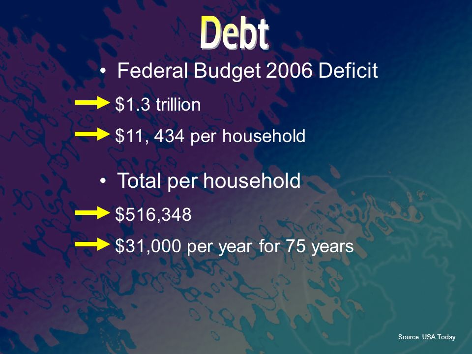 Federal Budget 2006 Deficit $1.3 trillion $11, 434 per household $516,348 $31,000 per year for 75 years Total per household Source: USA Today