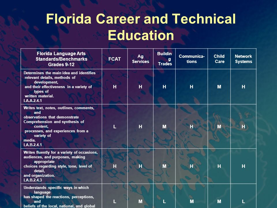 Florida Career and Technical Education Florida Language Arts Standards/Benchmarks Grades 9-12 FCAT Ag Services Buildin g Trades Communica- tions Child Care Network Systems Determines the main idea and identifies relevant details, methods of development, and their effectiveness in a variety of types of written material.