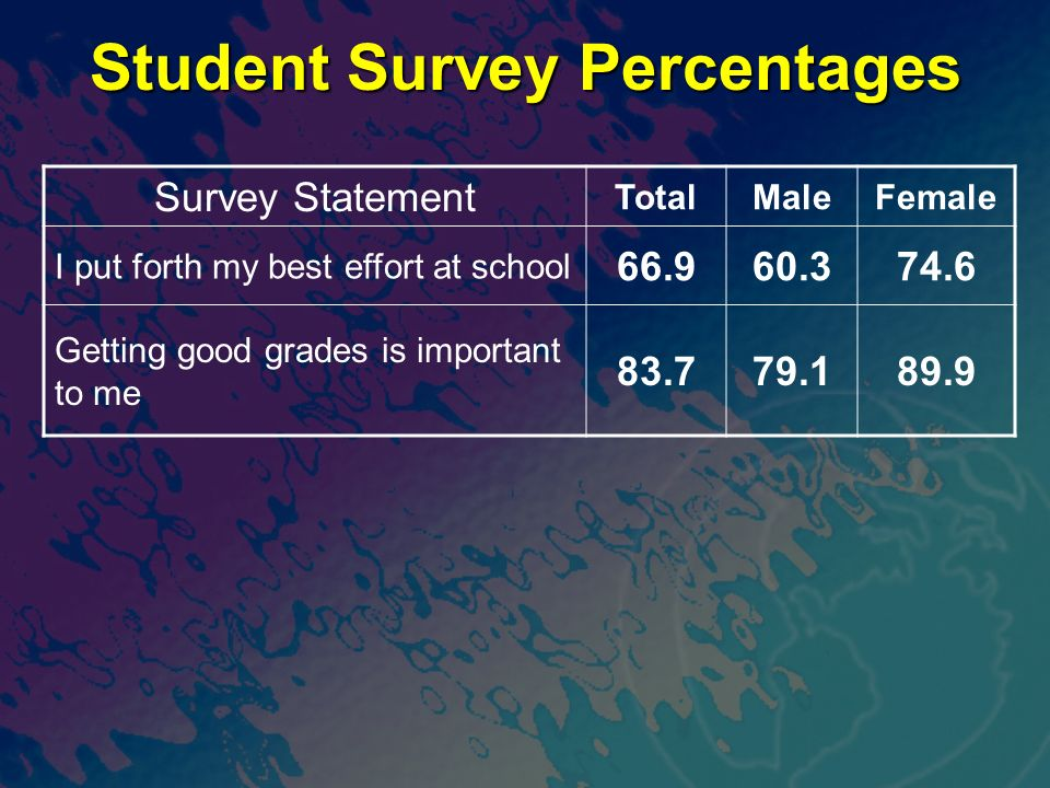 Student Survey Percentages Survey Statement TotalMaleFemale I put forth my best effort at school 66.960.374.6 Getting good grades is important to me 83.779.189.9