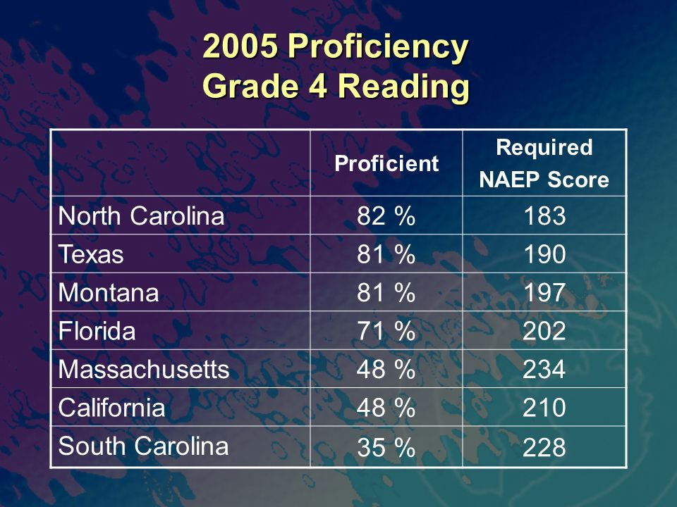 2005 Proficiency Grade 4 Reading Proficient Required NAEP Score North Carolina 82 %183 Texas 81 %190 Montana 81 %197 Florida 71 %202 Massachusetts 48 %234 California 48 %210 South Carolina 35 %228