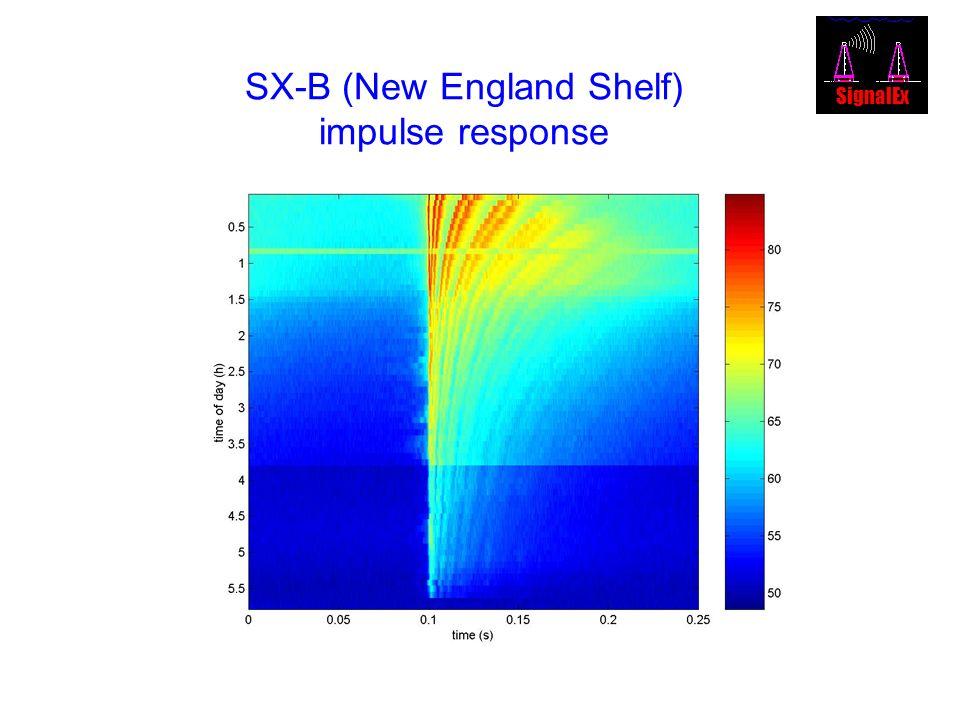 SX-B (New England Shelf) impulse response SignalEx