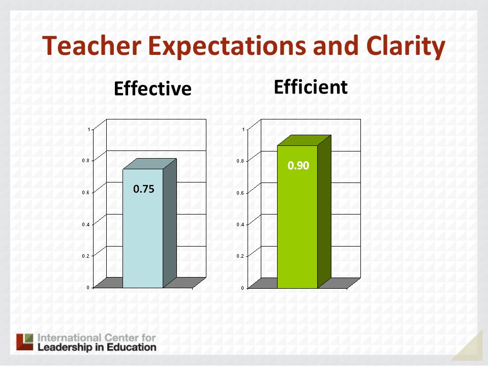 Teacher Expectations and Clarity Effective Efficient