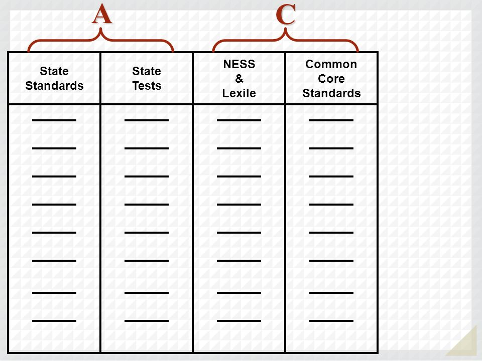 Common Core Standards NESS & Lexile State Tests State Standards C A