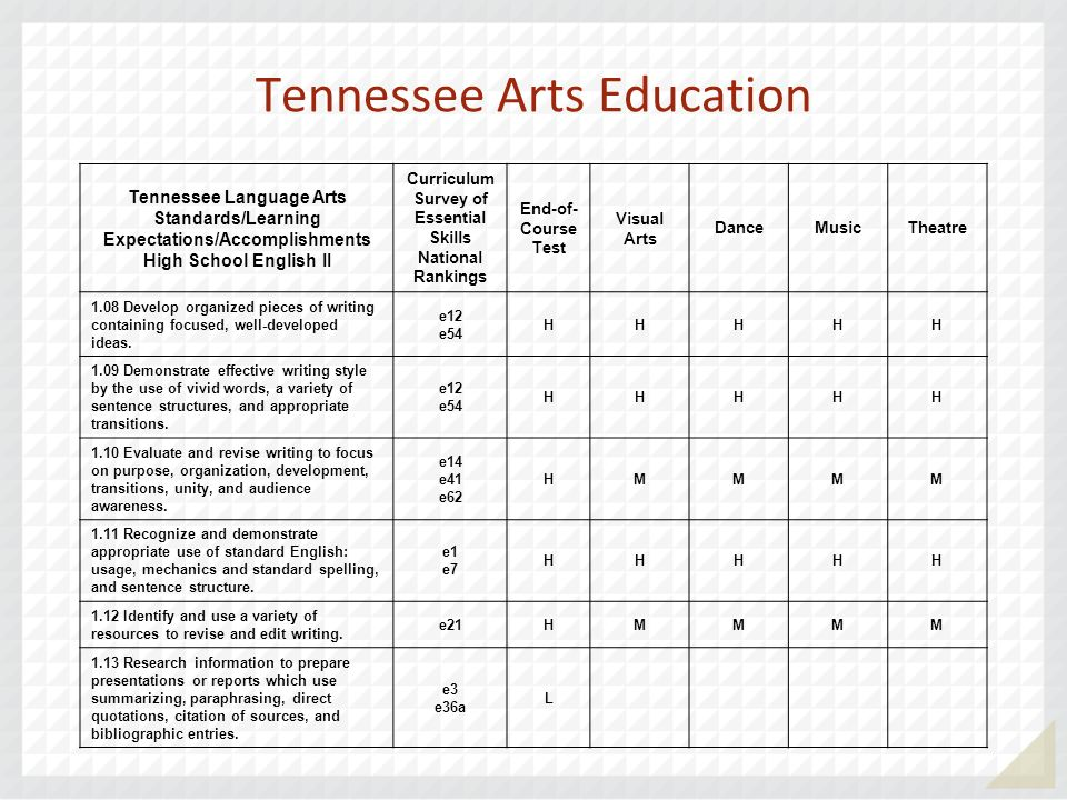Tennessee Arts Education Tennessee Language Arts Standards/Learning Expectations/Accomplishments High School English II Curriculum Survey of Essential