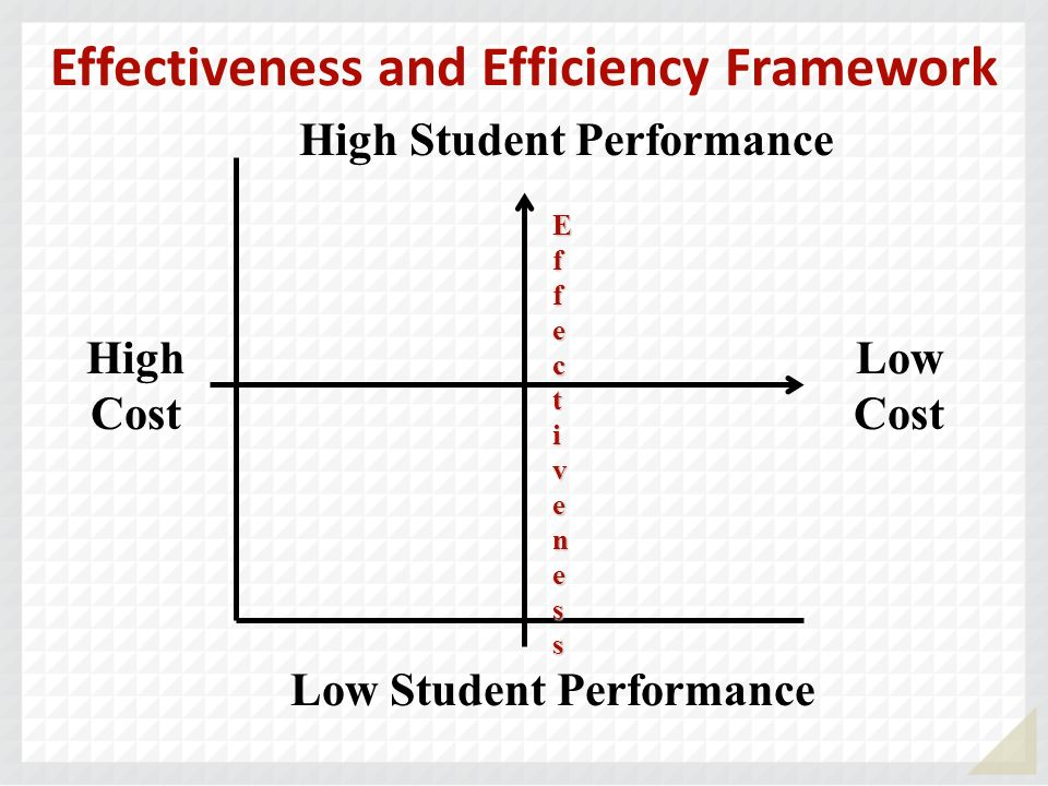 Effectiveness and Efficiency Framework High Cost Low Cost High Student Performance Low Student Performance EfEffecfecttivenessivenessEfEffecfecttivene