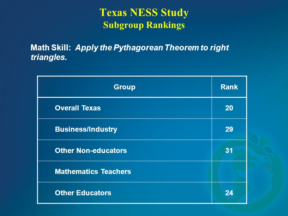 Texas NESS Study Subgroup Rankings Math Skill: Apply the Pythagorean Theorem to right triangles. GroupRank Overall Texas20 Business/Industry29 Other N