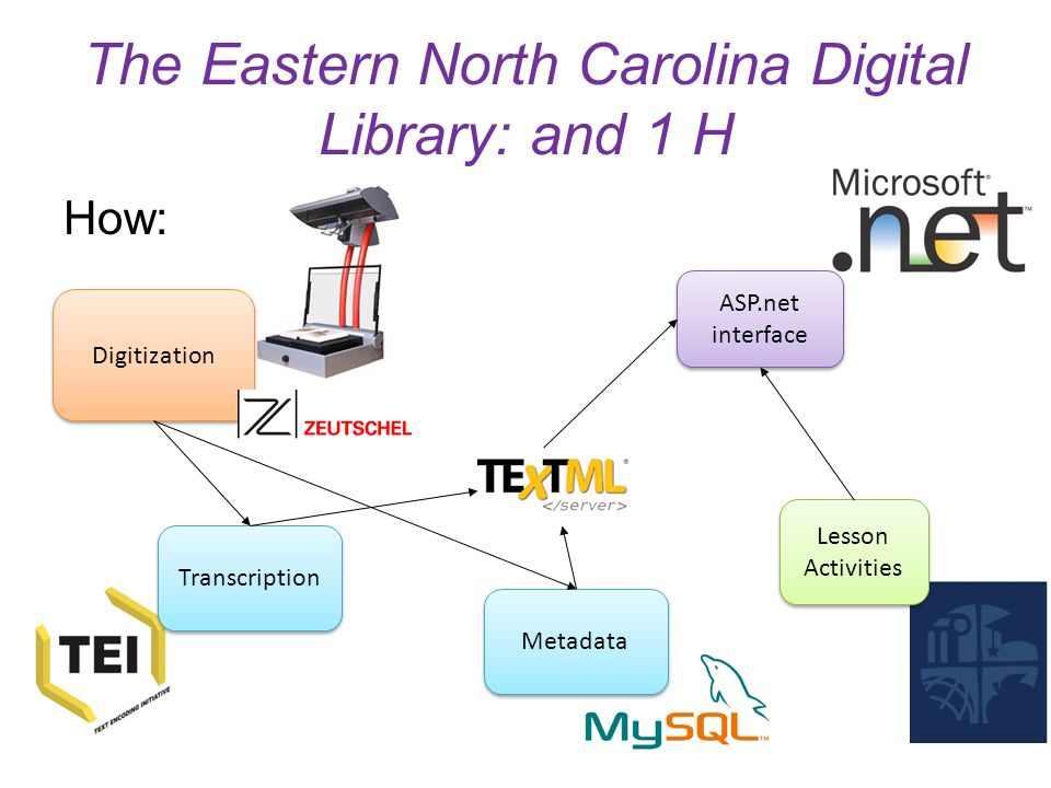The Eastern North Carolina Digital Library: and 1 H How: Digitization Transcription Metadata ASP.net interface Lesson Activities