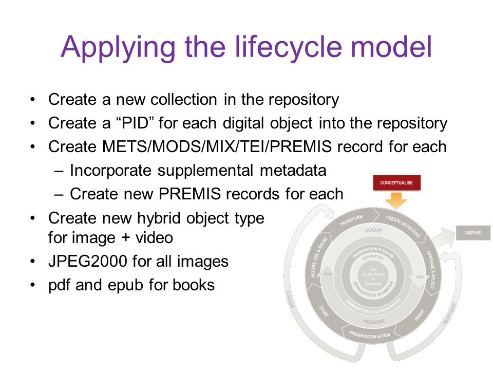 Create a new collection in the repository Create a PID for each digital object into the repository Create METS/MODS/MIX/TEI/PREMIS record for each –In
